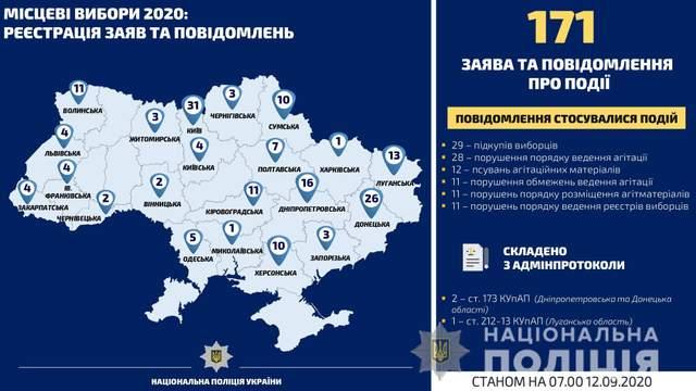 Полиция открыла уголовные производства о нарушениях избирательного процесса