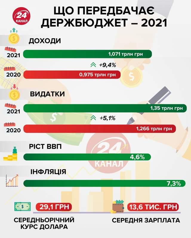 Бюджет - 2021 інфографіка 24 канал