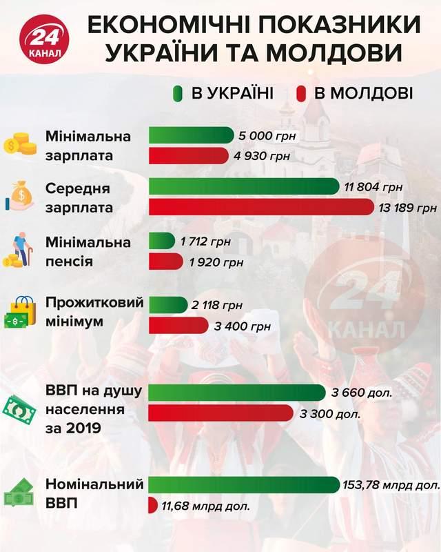 Экономические показатели Молдовы и Украины инфографика 24 канал