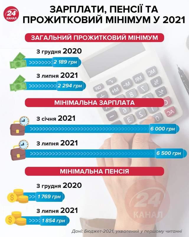Зарплати, пенсії та прожитковий мінімум у 2021 році