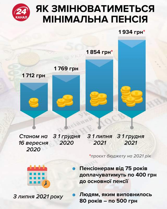 Мінімальна пенсія у 2021 році інфографіка 24 канал