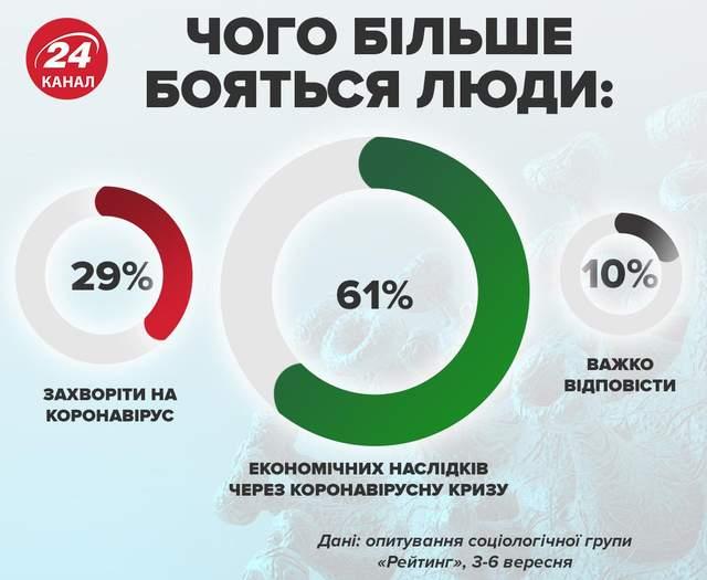 чого українці бояться більше - коронавірусу чи кризи