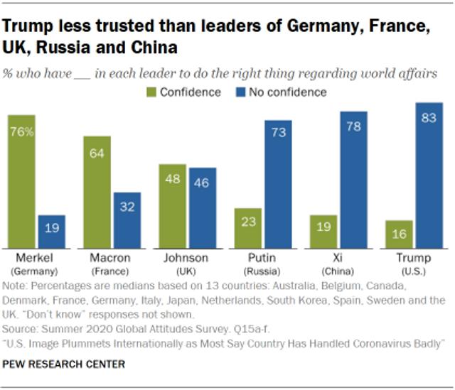 Трамп на останньому місці у рейтингу довіри до світових лідерів