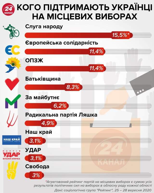 місцеві вибори рейтинг партій соцопитування статистика
