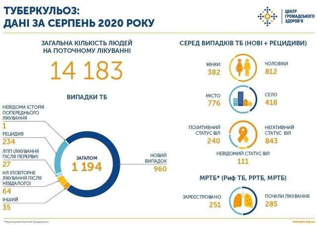 Туберкульоз в Україні: скільки випадків підтвердили у серпні