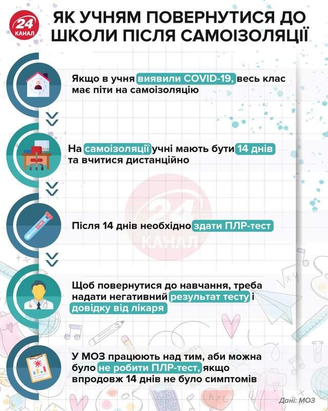 Як учням повернутись до школи після самоізоляції інфографіка 24 канал