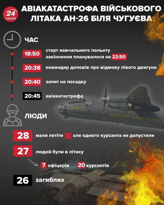 Авіакатастрофа біля Чугуєва / Інфографіка 24 каналу