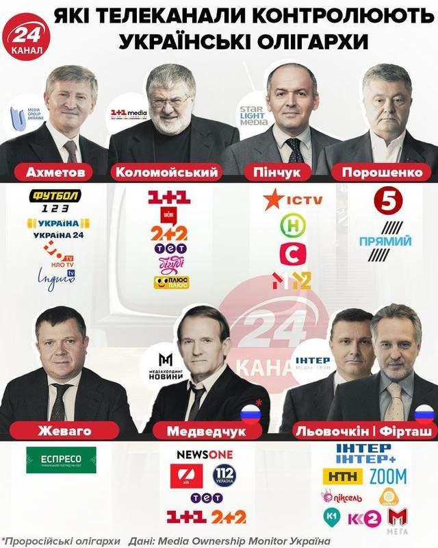 Кому належать українські телеканали Інфографіка 24 каналу