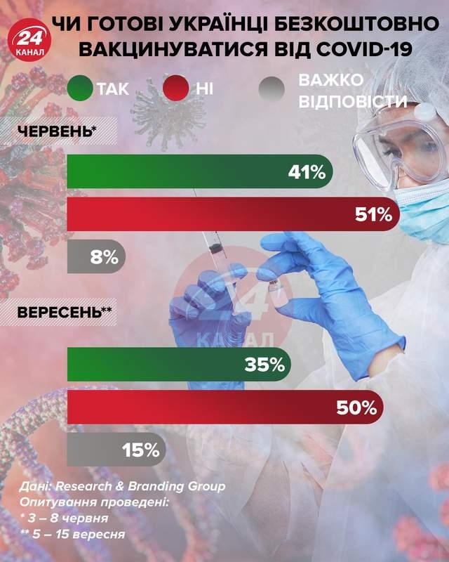 Чи готові українці безкоштовно вакцинуватись від коронавірусу інфографіка 24 канал