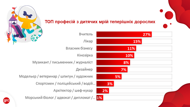 Кем украинцы хотели стать в детстве и осуществились ли их мечты: интересный опрос