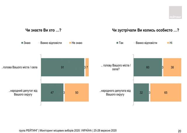 Результати опитування скільки українців не знають прізвища нардепів  Інфографіка