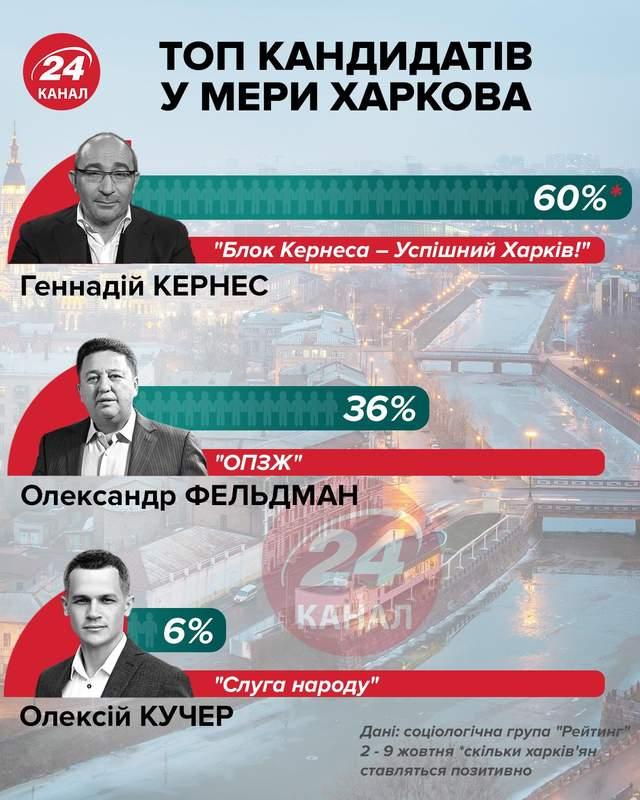 Рейтинг кандидатів у мери Харкова інфографіка 24 канал