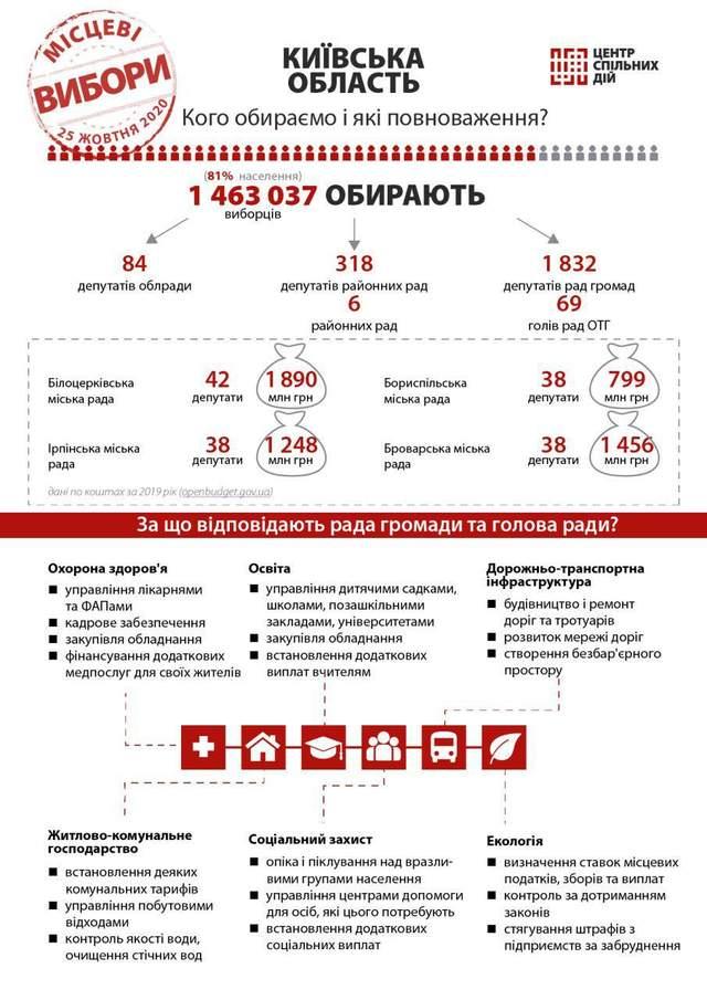 Місцеві вибори 2020 - Київська область