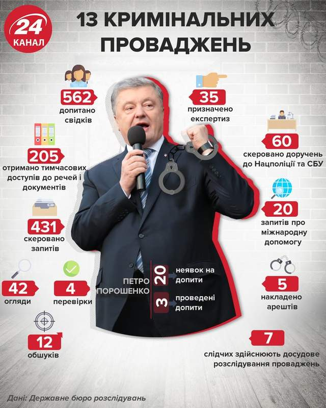 Справи проти Порошенка / Інфографіка 24 каналу
