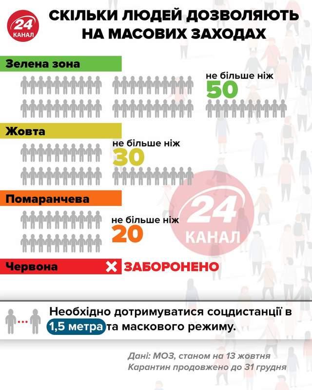 Скільки дозволено на масових заходах інфографіка 24 канал