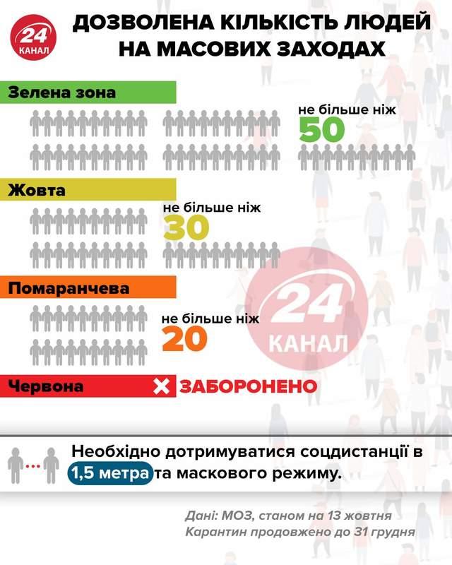 Кількість людей на масових заходах інфографіка 24 канал