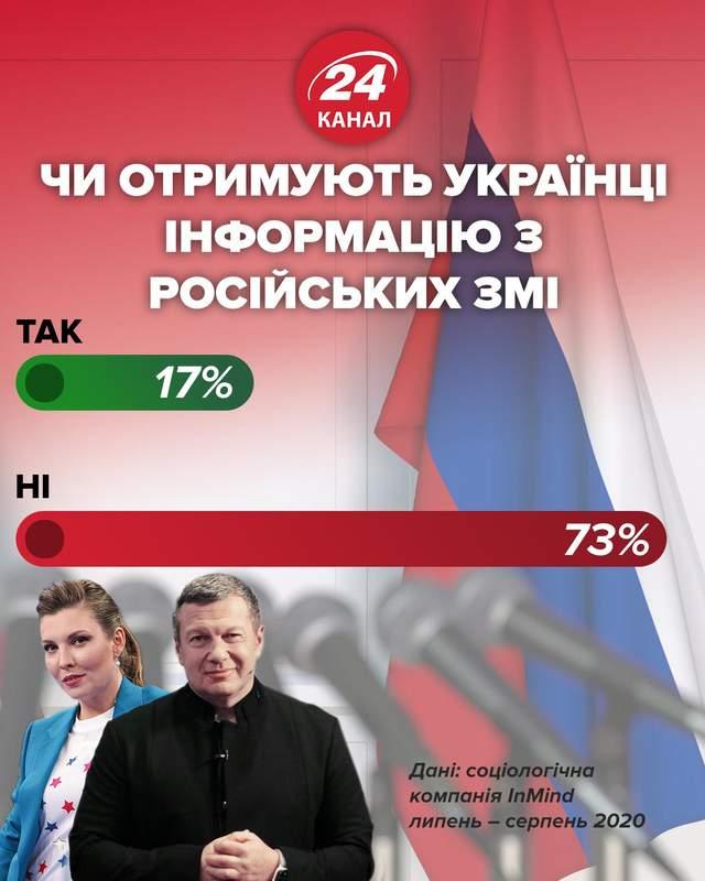 Чи отримують українці інформацію з російських ЗМІ інфографіка 24 канал