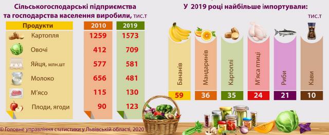 Сім'ї Львівщини витрачають майже половину бюджету на продукти