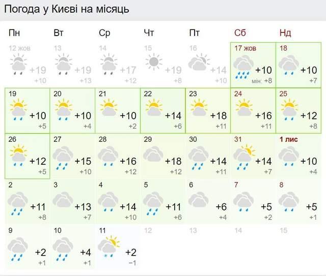 Прогноз погоди у Києві на листопад