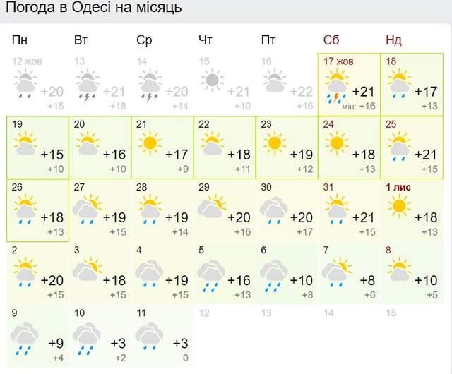 Прогноз погоди в Одесі на листопад
