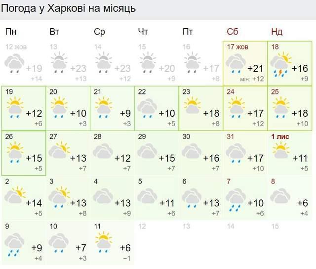 Прогноз погоди у Харкові на листопад