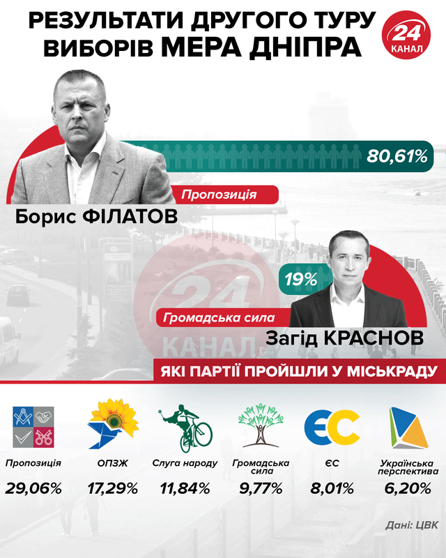 Дніпро, вибори мера, вибори до міськради, місцеві вибори 2020, офіційні результати