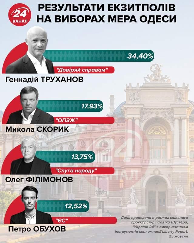 Результати перших екзитполів в Одесі