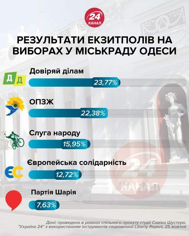 Результати перших екзитполів в Одесі партії