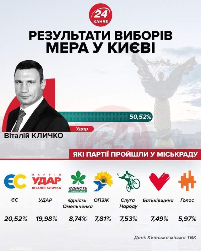 Вибори, Київ. Київміськрада, місцеві вибори 2020