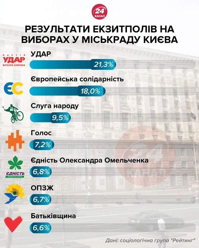 екзитполи в Києві