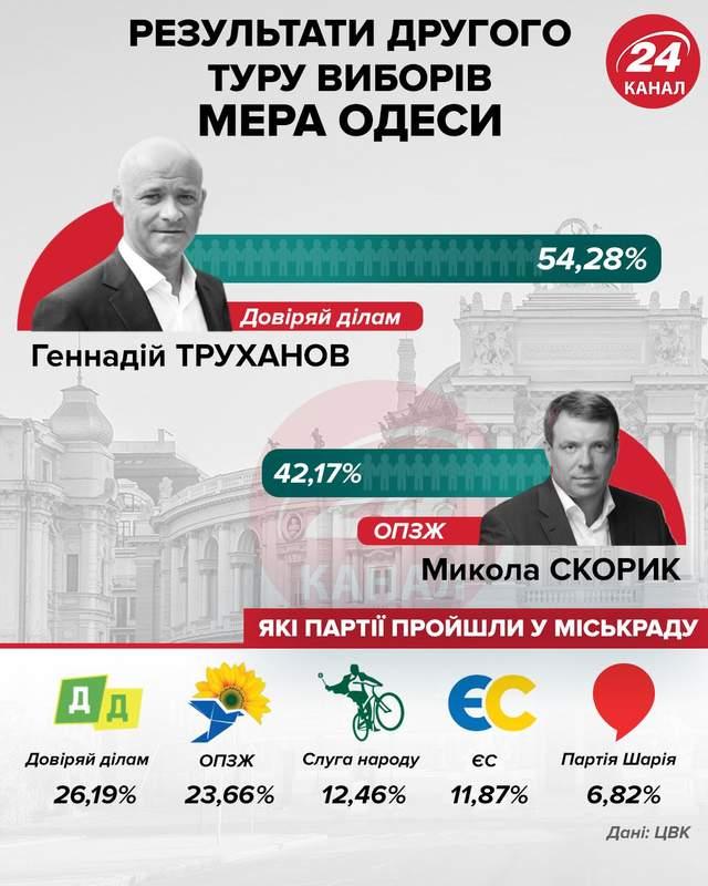 Офіційні результати виборів в Одесі