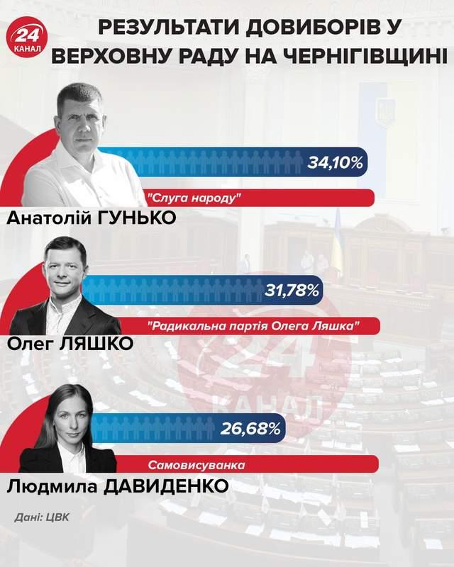 Результати довиборів у Верховну Раду на Чернігівщини інфографіка 24 канал
