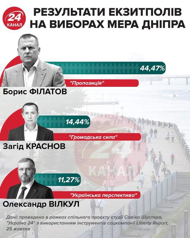Місцеві вибори 2020, результати екзитполів, вибори мера Дніпра