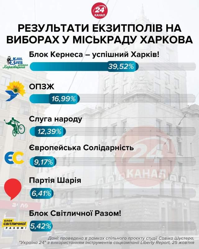Місцеві вибори 2020, результати екзитполів, Харків, Харківська міськрада