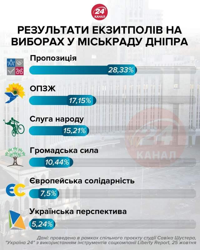 Місцеві вибори 2020, Міськрада Дніпра, які партії проходять
