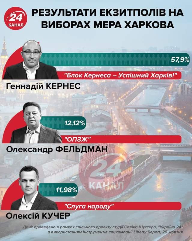 Рейтинги Харків, місцеві вибори 2020, кандидати, мер Харкова, міський голова Харкова