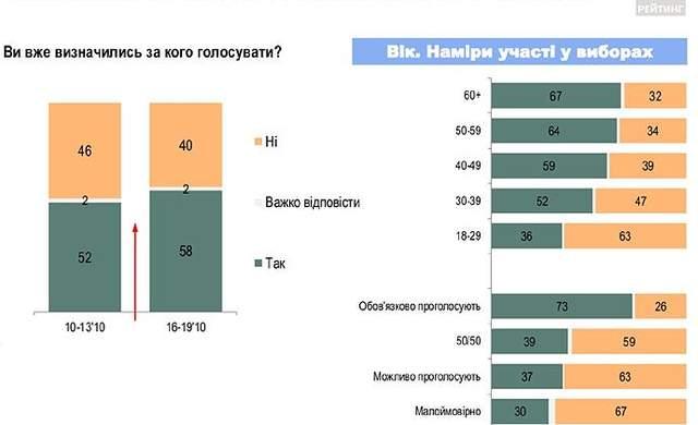 вибори інфографіка