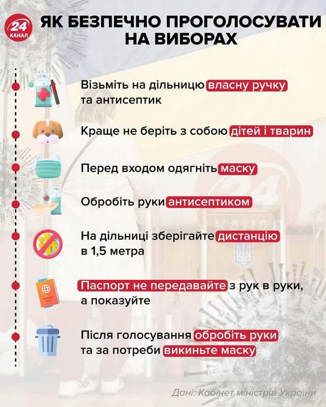 Як безпечно проголосувати на виборах інфографіка 24 канал