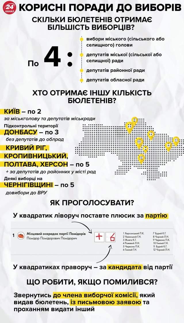 Кількість бюлетенів у виборці інфографіка 24 канал