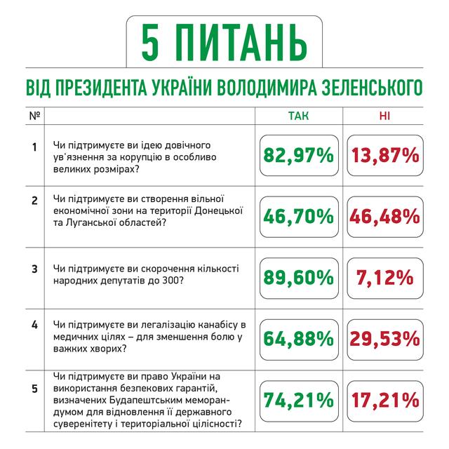 Попередні результати опитування Зеленського
