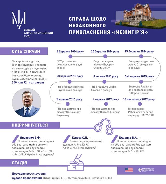 Атикорупційний суд, Янукович
