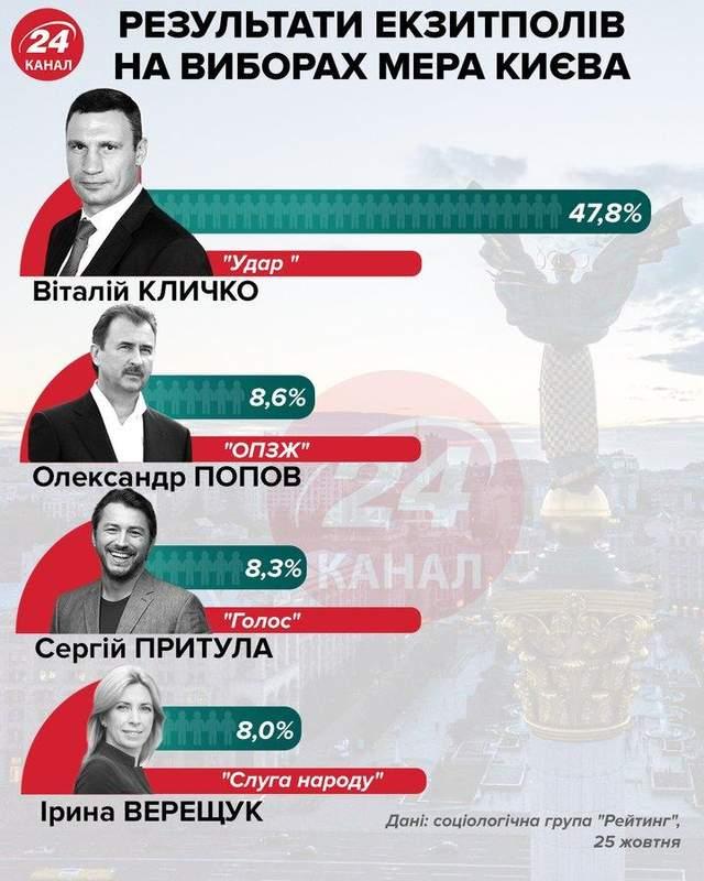 Лідери на виборах мера Києва, результати екзитполів