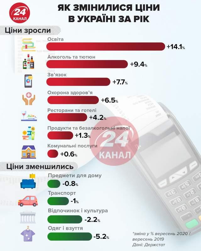 Як змінилися ціни в Україні за рік