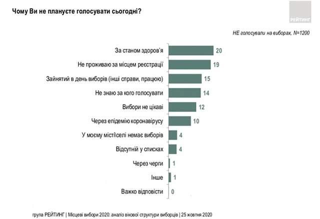 Чому українці не голосували на місцевих виборах