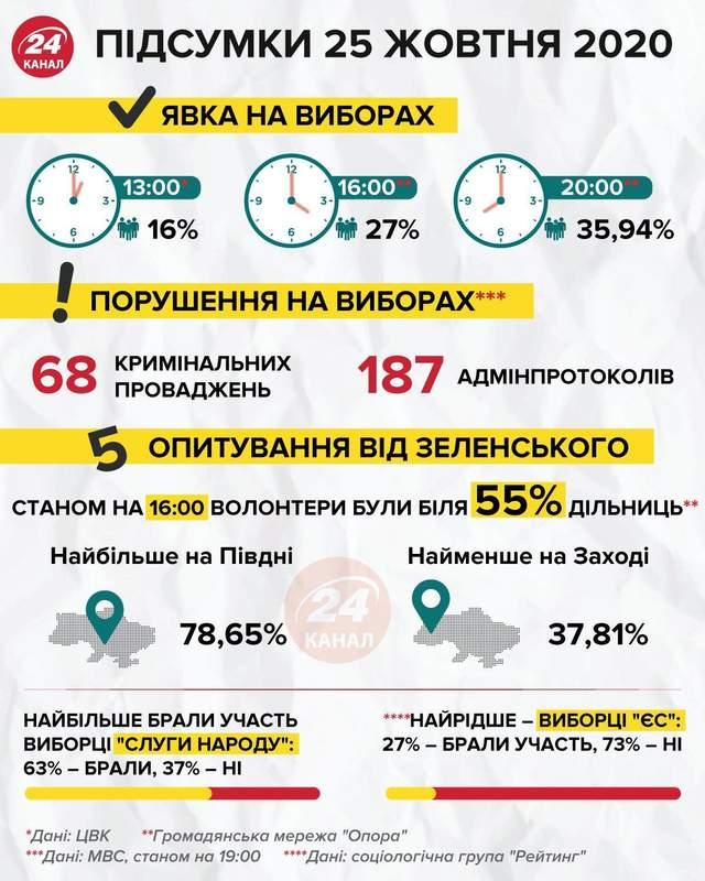 результати місцевих виборів інфографіка 24 каналу