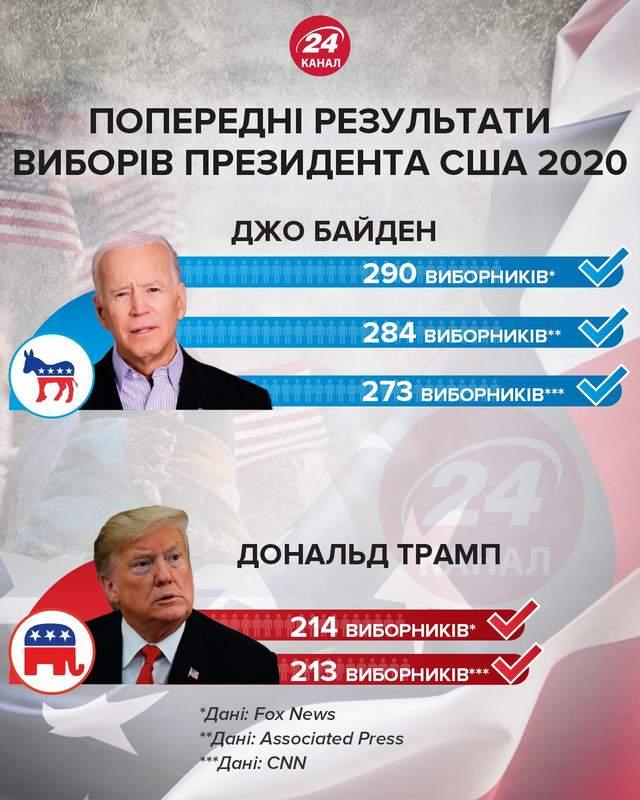 результати виборів президента США Трамп Байден скільки голосів