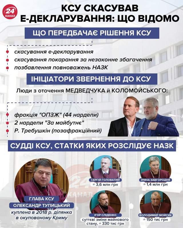 КСУ отменил е-декларирования / Инфографика 24 канала