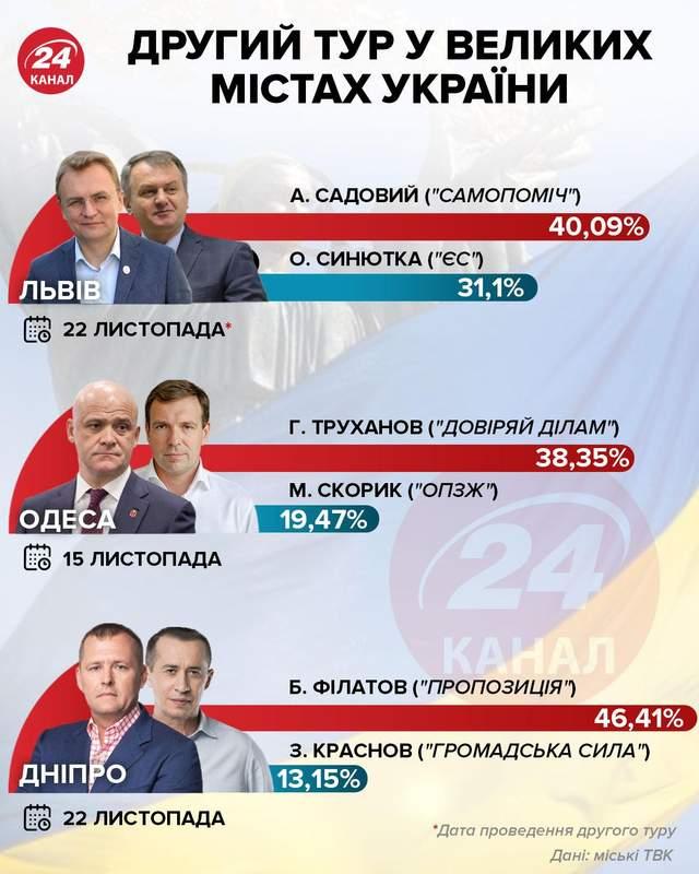 Другий тур у Львові інфографіка 24 канал