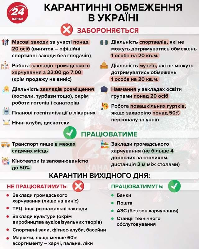 який карантин зараз в Україні 1 грудня 2020 обмеження що заборонено
