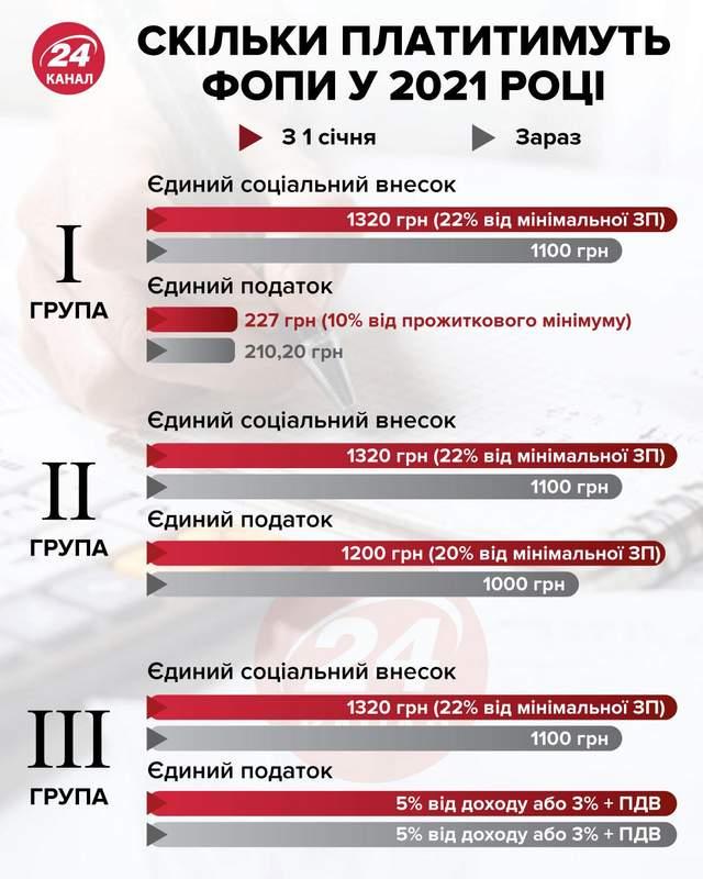 Скільки платитимуть ФОПи у 2021 році інфографіка 24 канал
